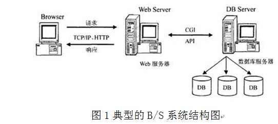 图1典型的b/s系统结构图