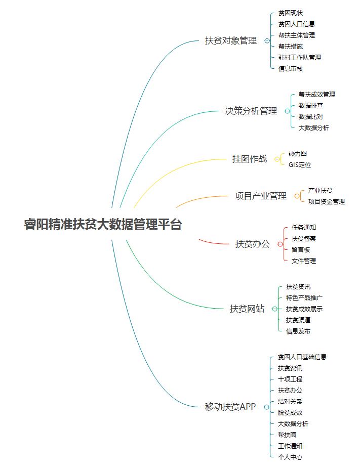 睿阳精准扶贫大数据管理平台.png